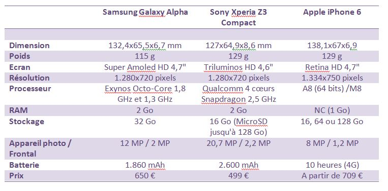 031014 Challenges Apple iPhone 6, Samsung Galaxy Alpha, Sony Xperia Z3 Compact